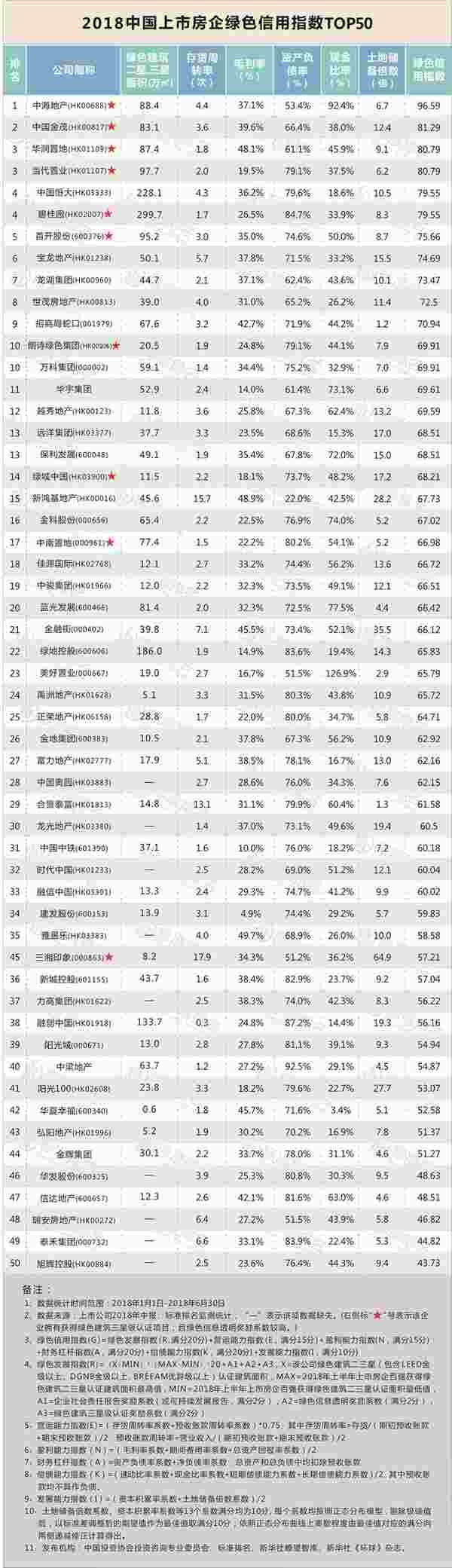 2018中国上市房企绿色信用指数TOP50发布