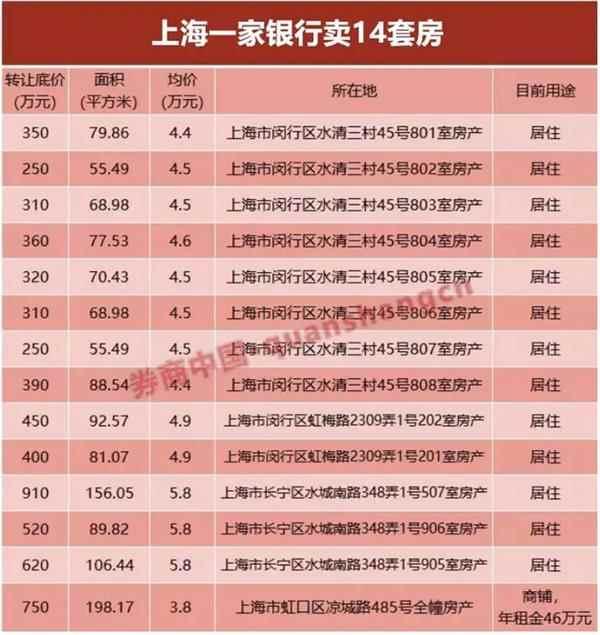 上海一银行狂甩14套房 华西国元两券商也加入卖房团
