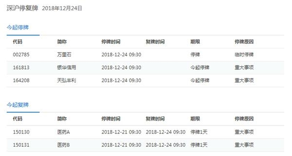 12月24日停復牌匯總