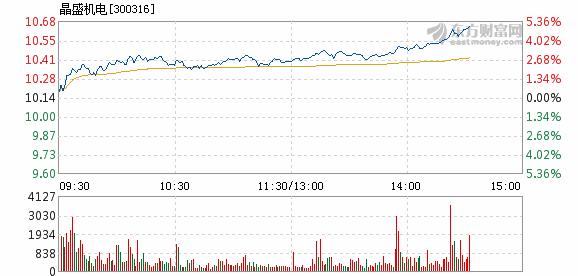 电12月24日盘中涨幅达5%
