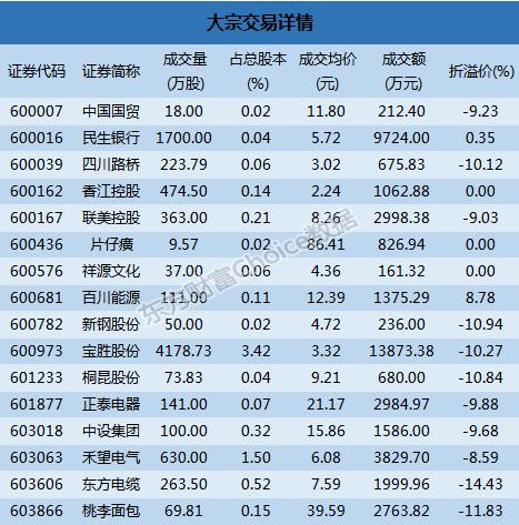 市大宗解读:宝胜股份139亿成交东方电缆1443%折价