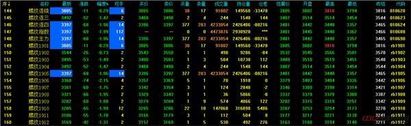 12.25今日螺纹钢价格最新走势分析