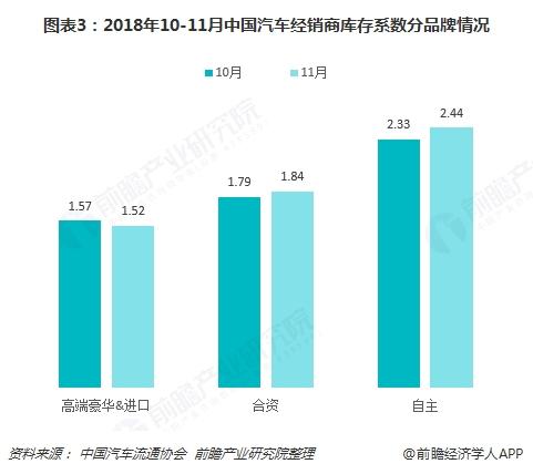 图表3:2018年10-11月中国汽车经销商库存系数分品牌情况