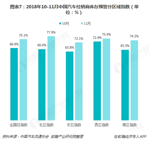 图表7:2018年10-11月中国汽车经销商库存预警分区域指数(单位:%)