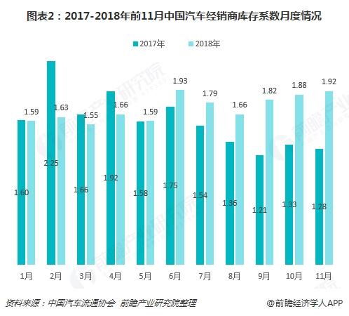图表2:2017-2018年前11月中国汽车经销商库存系数月度情况