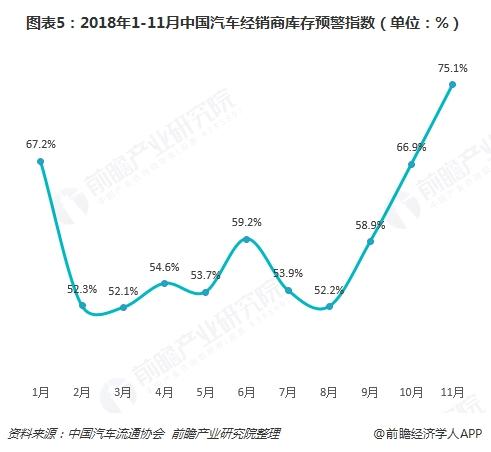 图表5:2018年1-11月中国汽车经销商库存预警指数(单位:%)