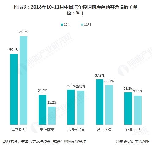 图表6:2018年10-11月中国汽车经销商库存预警分指数(单位:%)