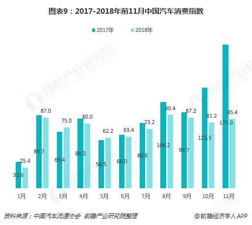 图表9:2017-2018年前11月中国汽车消费指数