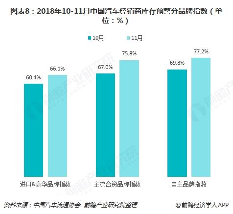 图表8:2018年10-11月中国汽车经销商库存预警分品牌指数(单位:%)