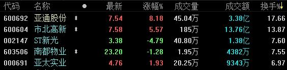 12月25日收盤:滬指跌0.88%