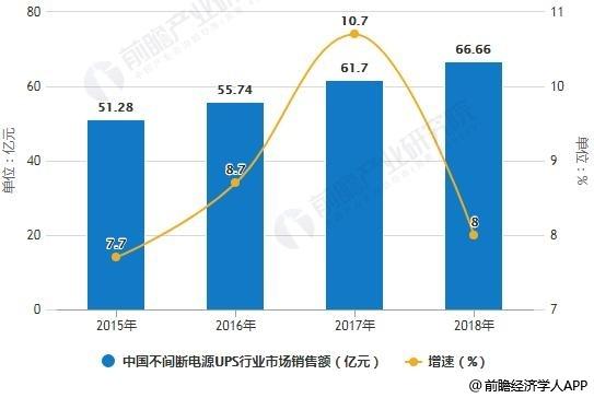 2015-2018年中國不間斷電源(UPS)行業市場銷售額統計及增長情況預測