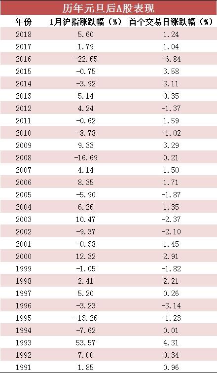 2019年能否開門紅?歷史數據告訴你:A股上漲概率7成