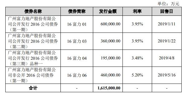 富力地产:拟发行90亿元公司债券-中国网地产