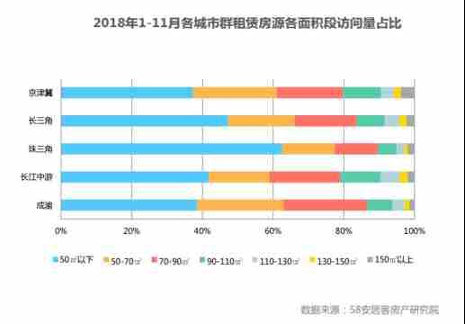 58同城、安居客2018年中国住房租赁报告