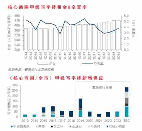 戴德梁行:北京写字楼市场焕发新动能-中国网地产