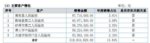 蓝海之略2017年前五大客户