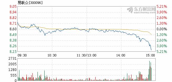 易联众12月27日加速下跌