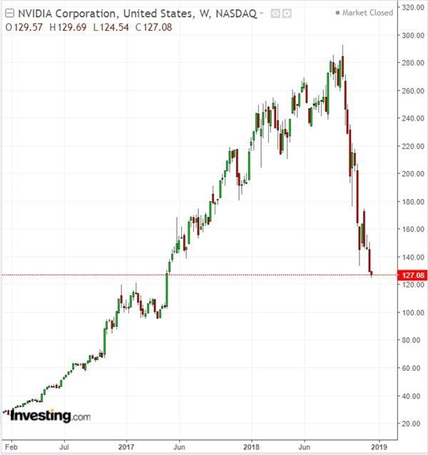 英伟达股价周线图