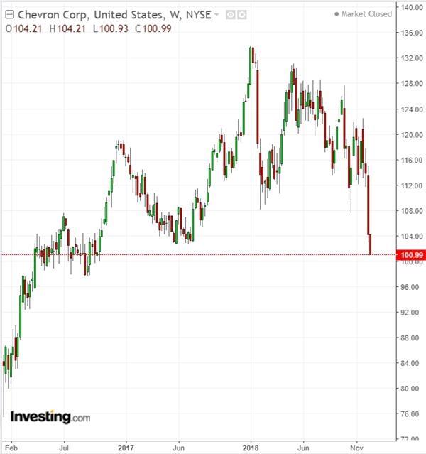 雪佛龙股价周线图