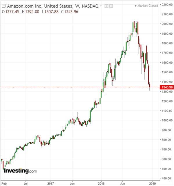 亚马逊股价周线图