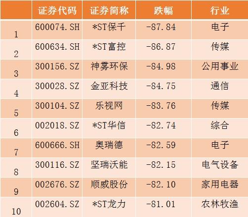 A股2018收官:沪指跌逾24%人均亏10万元 市场期待转折 期货投资入门 第6张