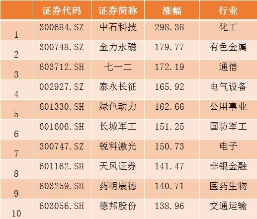 A股2018收官:沪指跌逾24%人均亏10万元 市场期待转折 期货投资入门 第5张