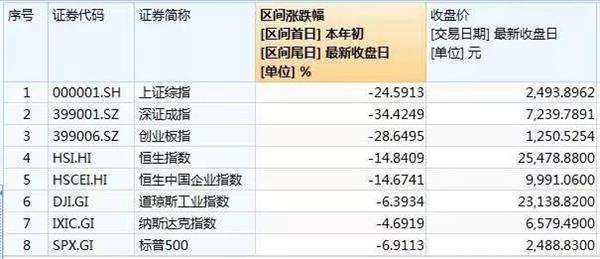 A股2018收官:沪指跌逾24%人均亏10万元 市场期待转折 期货投资入门 第2张