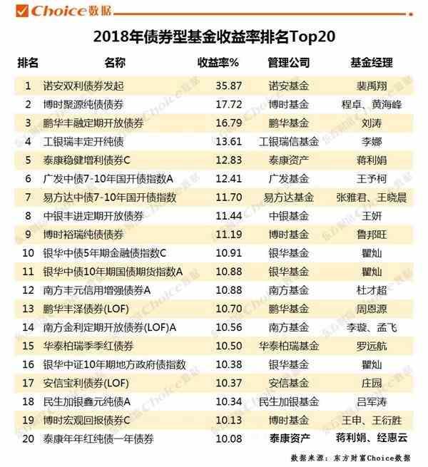 穩!基金收益遠超股票 債基成今年最大贏家(附2018年基金業績排行榜)