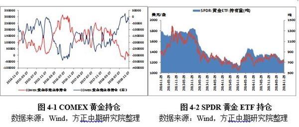 黄金市场回顾与展望:美联储加息边际减弱 金价重心或将上移 (http://jinxiangwuliu.com/) 原油期货 第3张
