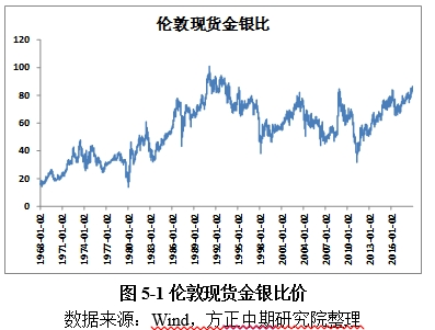 黄金市场回顾与展望:美联储加息边际减弱 金价重心或将上移 (http://jinxiangwuliu.com/) 原油期货 第4张