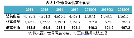 黄金市场回顾与展望:美联储加息边际减弱 金价重心或将上移 (http://jinxiangwuliu.com/) 原油期货 第2张