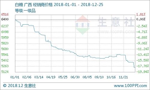 本月白糖价格曲线