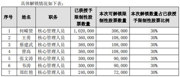 香江控股:解锁95.4万股限制性股票