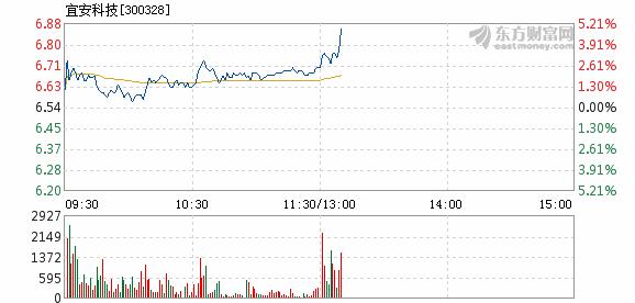 宜安科技12月3日盘中涨幅