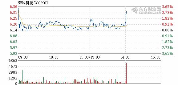荣科科技12月3日快速上涨