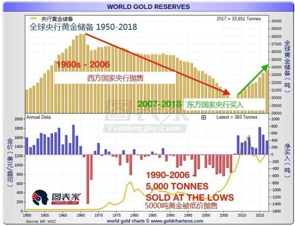 黄金小幅上涨 黄金价格坚实的后盾