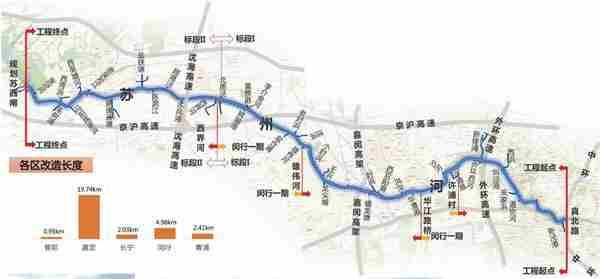 上海:苏州河环境综合整治四期全面启动