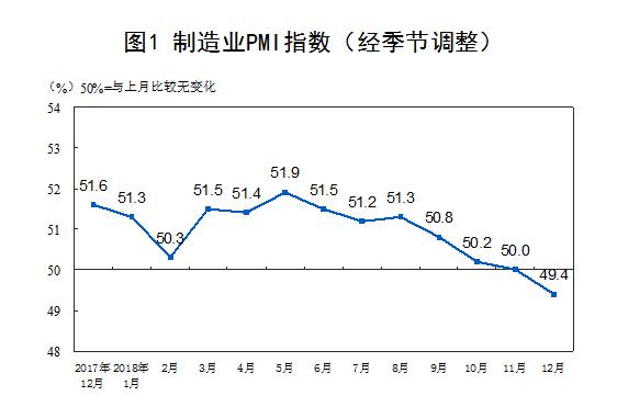 中国12月官方制造业PMI为49.4% 低于临界点