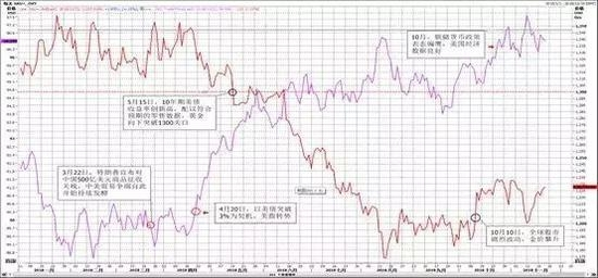 红色线:黄金价格;紫色线:美元指数