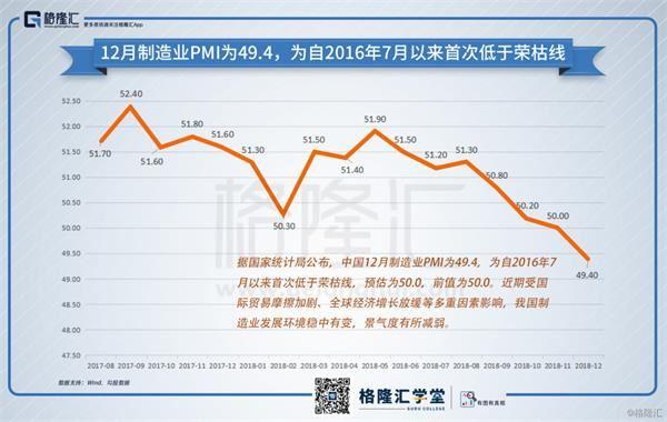 數據觀市:12月PMI低于榮枯線