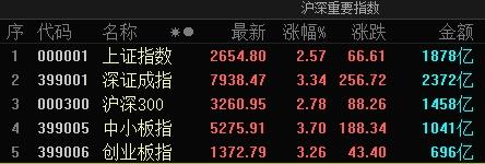 12月關注這些股票和基金