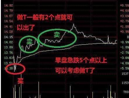 炒股高手分享:另类T 0差价法 简单易行成功率极高!