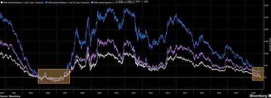 各期限美债收益率差