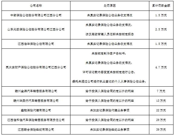 江西保监局连开九张罚单   保险业监管仍持续趋严