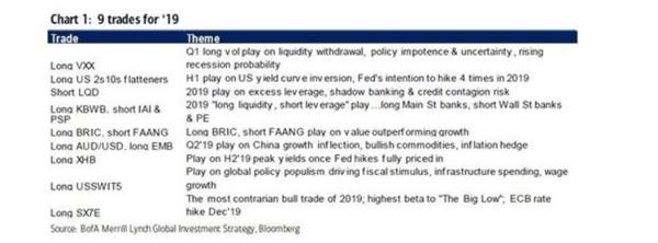 美银美林2019年顶级策略:现金为王,拥抱汇市波动率