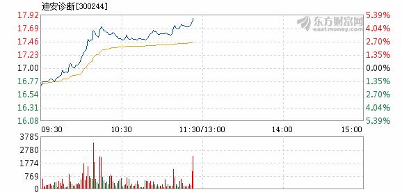 招商银行:迪安诊断12月5日
