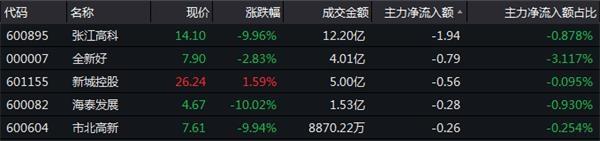 12月5日房地产板块资金流向一览-中国网地产