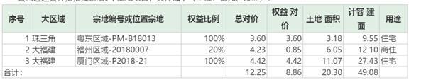阳光城:前11月销售金额1330.87亿元