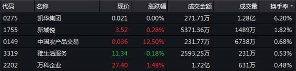 12月5日恒指收盘:收跌1.62%