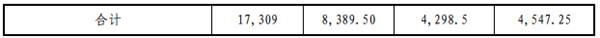 金科股份:4298.5万股限售流通股将于10日上市流通-中国网地产